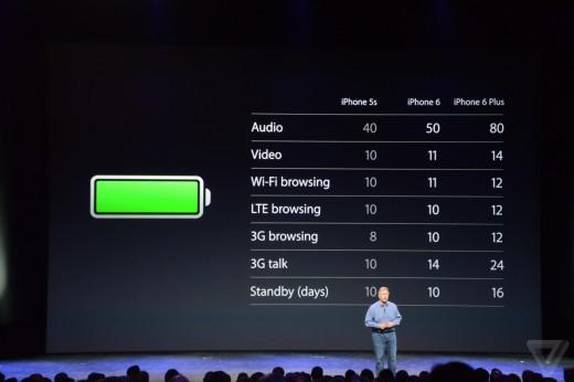 De batterij van de iPhone 6 (Plus) is weer een stuk beter dan de vorige iPhone