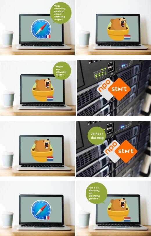 Gebruik een VPN om vanuit het buitenland toch uitzendinggemist.nl te kijken